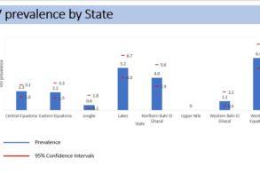 HIV prevalence: Western Equatoria, Lakes lead – report